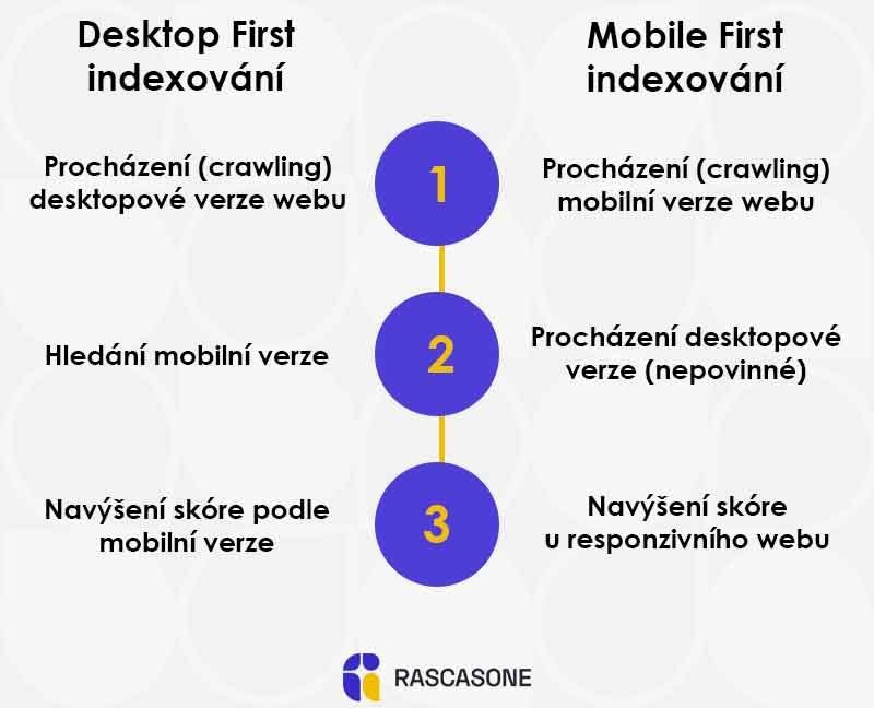 mobile first indexování